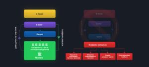 Схема работы счетов А-book
